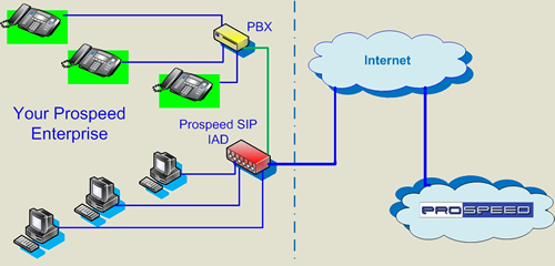 sip server, sip trunking, sip protocol, ip pbx phone, business telecommunications, sip service, sip voip phone, pbx, prospeed